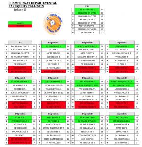 Bilan Championnat par équipes 2014/2015